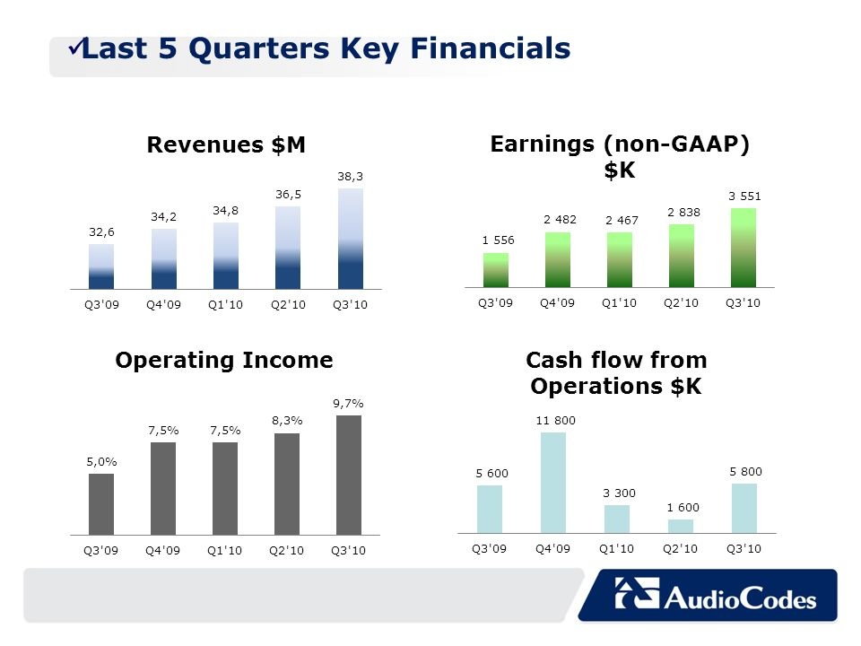 Last 5 Quarters Key Financials