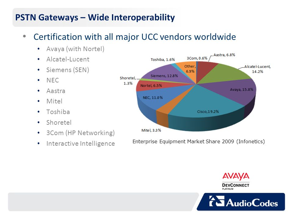 PSTN Gateways – Wide Interoperability