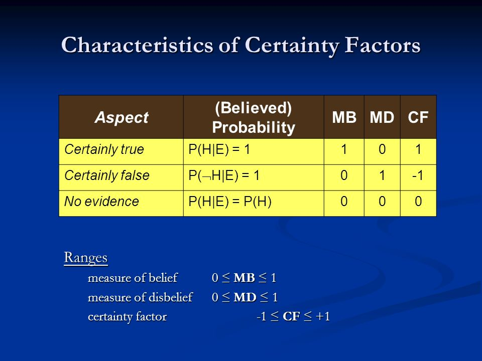 Characteristics of Certainty Factors