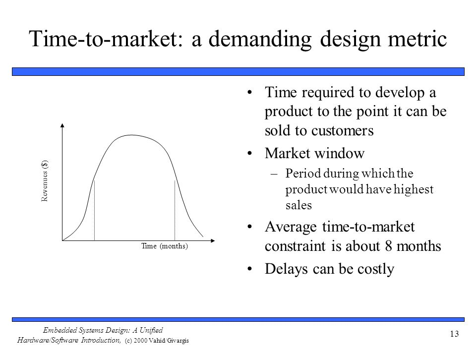 Time-to-market: a demanding design metric