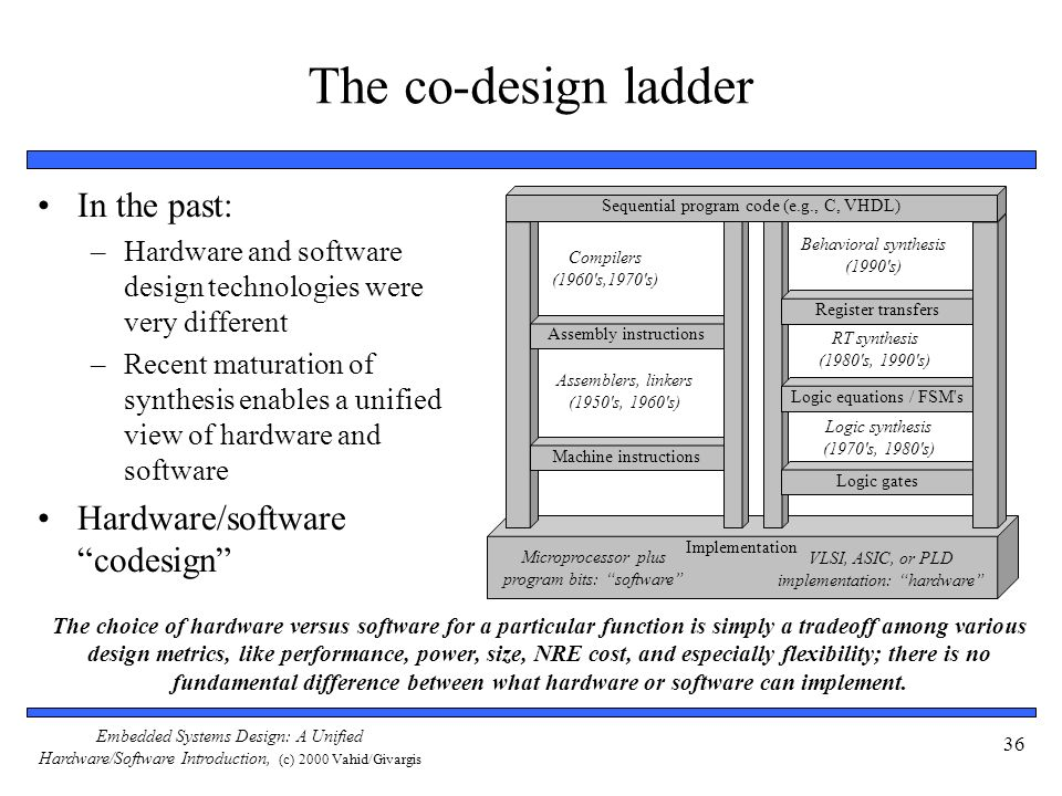 The co-design ladder In the past: Hardware/software codesign