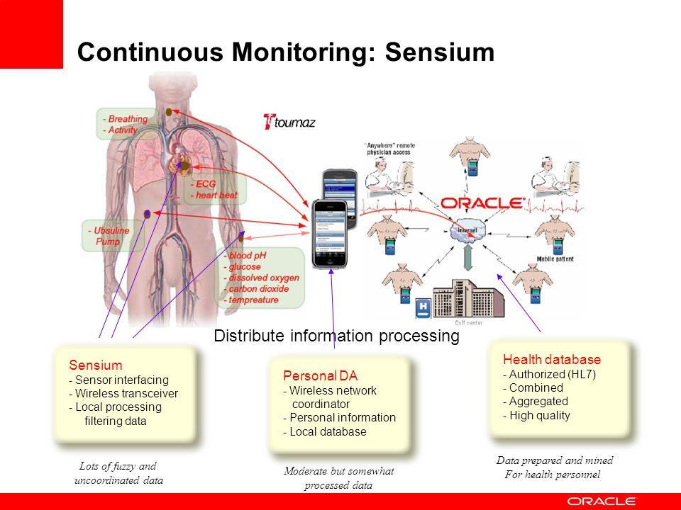 Continuous Monitoring: Sensium