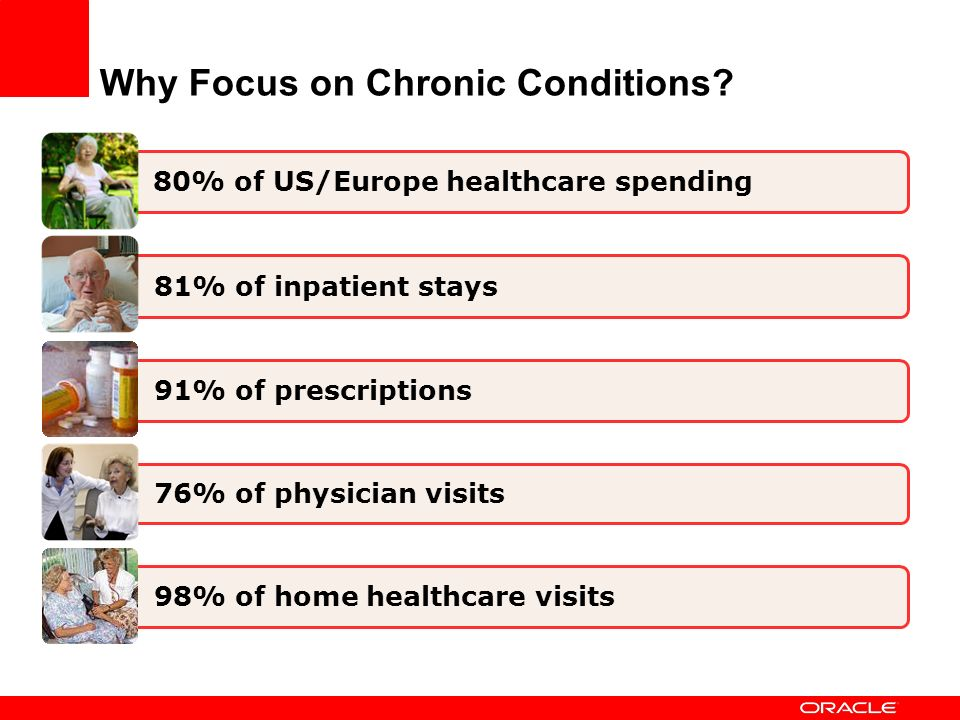 Why Focus on Chronic Conditions