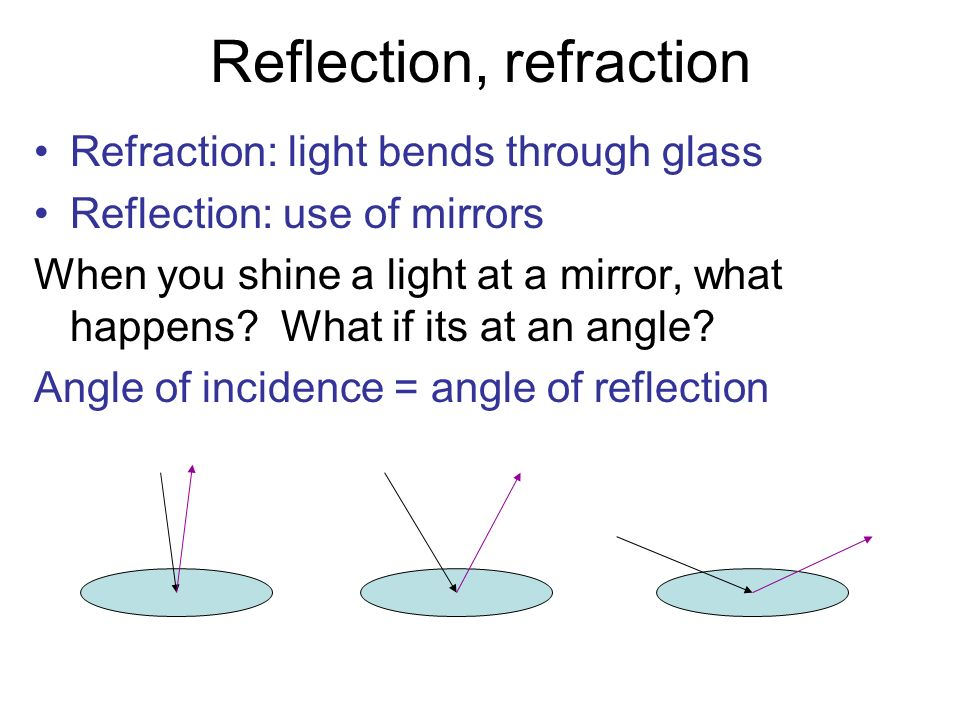 Reflection, refraction