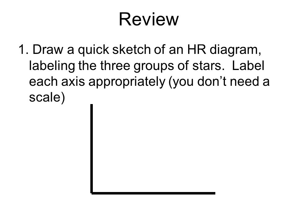 Review 1. Draw a quick sketch of an HR diagram, labeling the three groups of stars.
