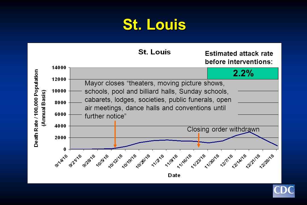 St. Louis 2.2% Estimated attack rate before interventions: