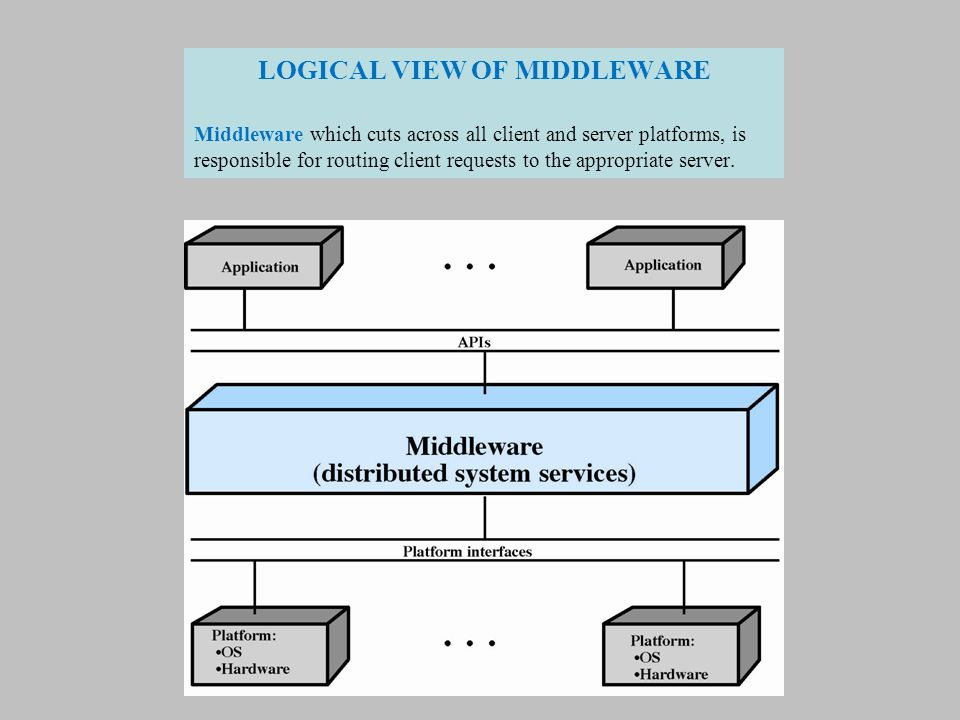 LOGICAL VIEW OF MIDDLEWARE
