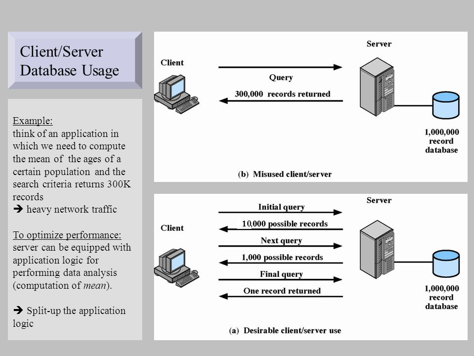 Client/Server Database Usage Example: