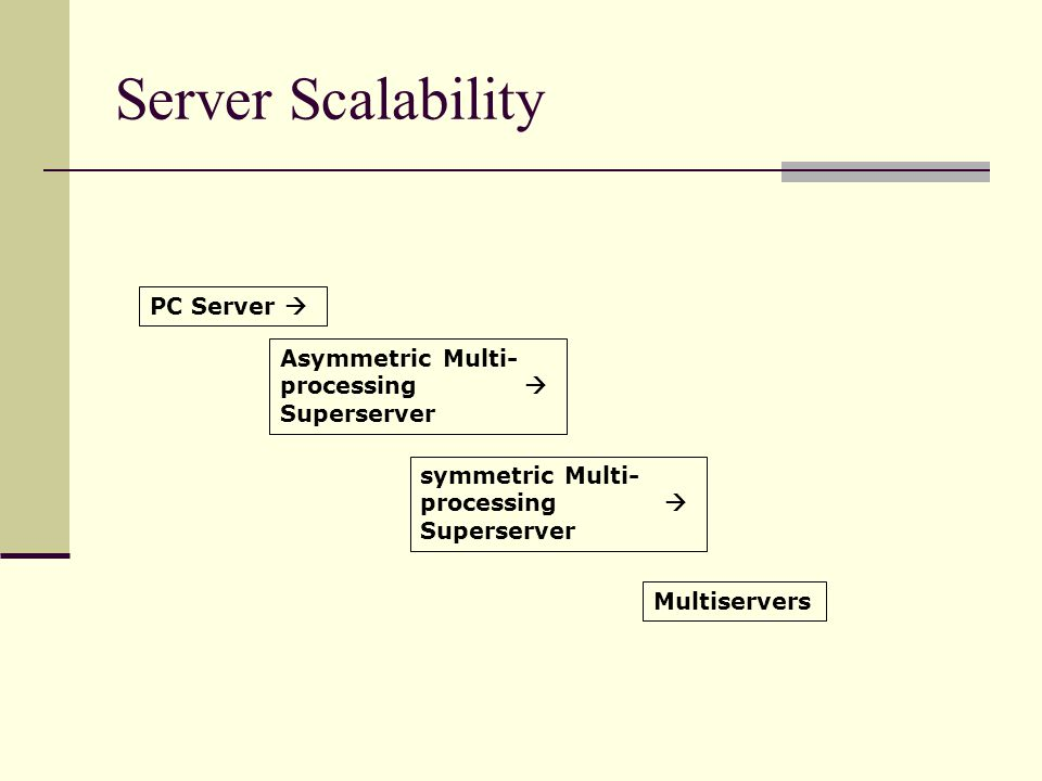 Server Scalability PC Server  Asymmetric Multi- processing 