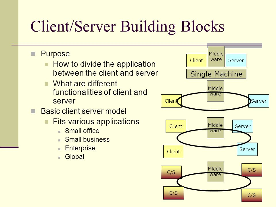 Client/Server Building Blocks