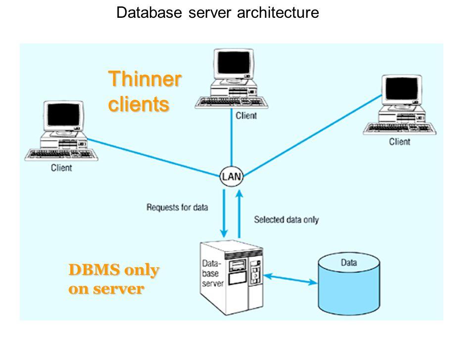 Database server architecture