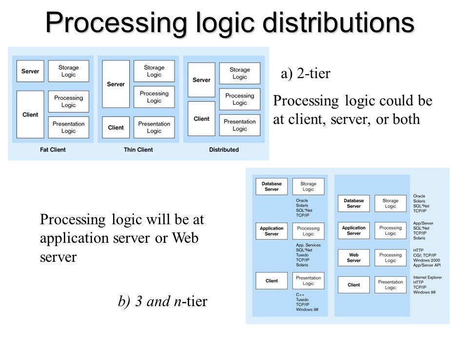 Processing logic distributions