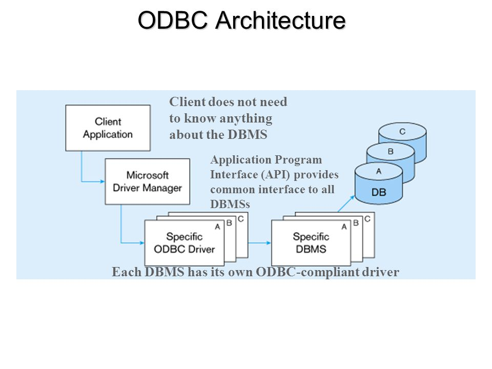 ODBC Architecture Client does not need to know anything about the DBMS