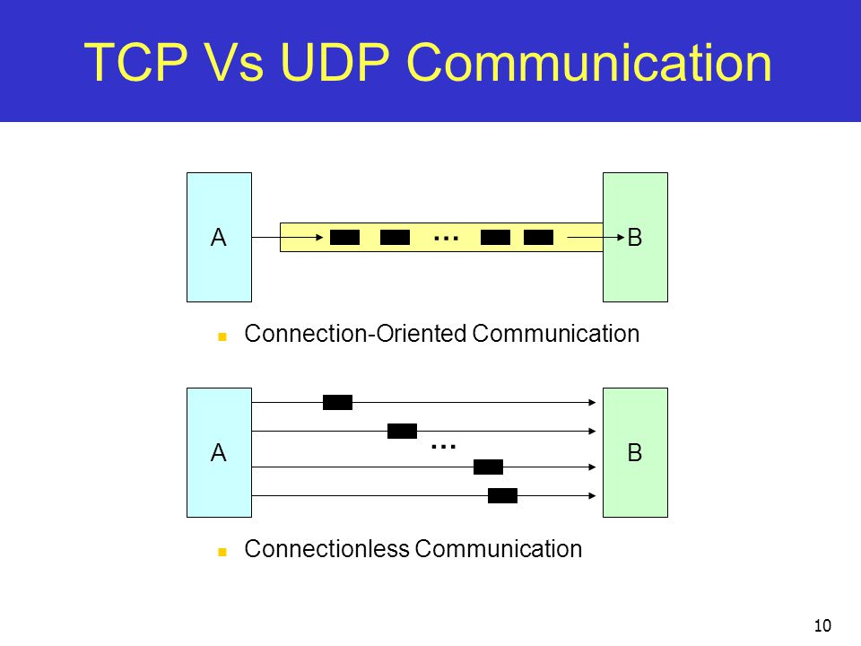 TCP Vs UDP Communication