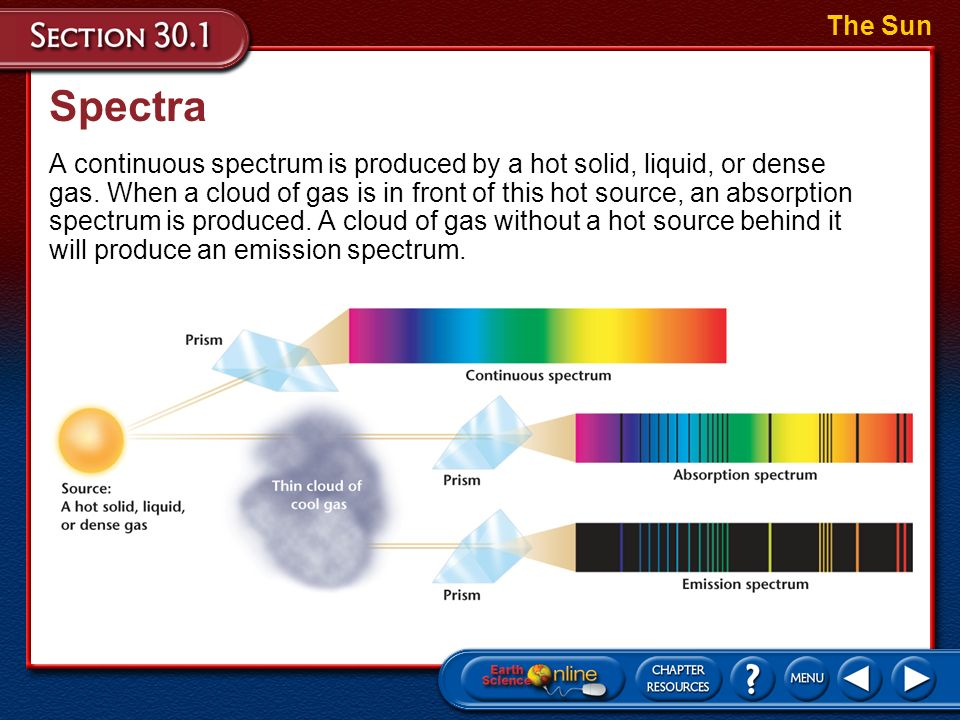 The Sun Spectra.