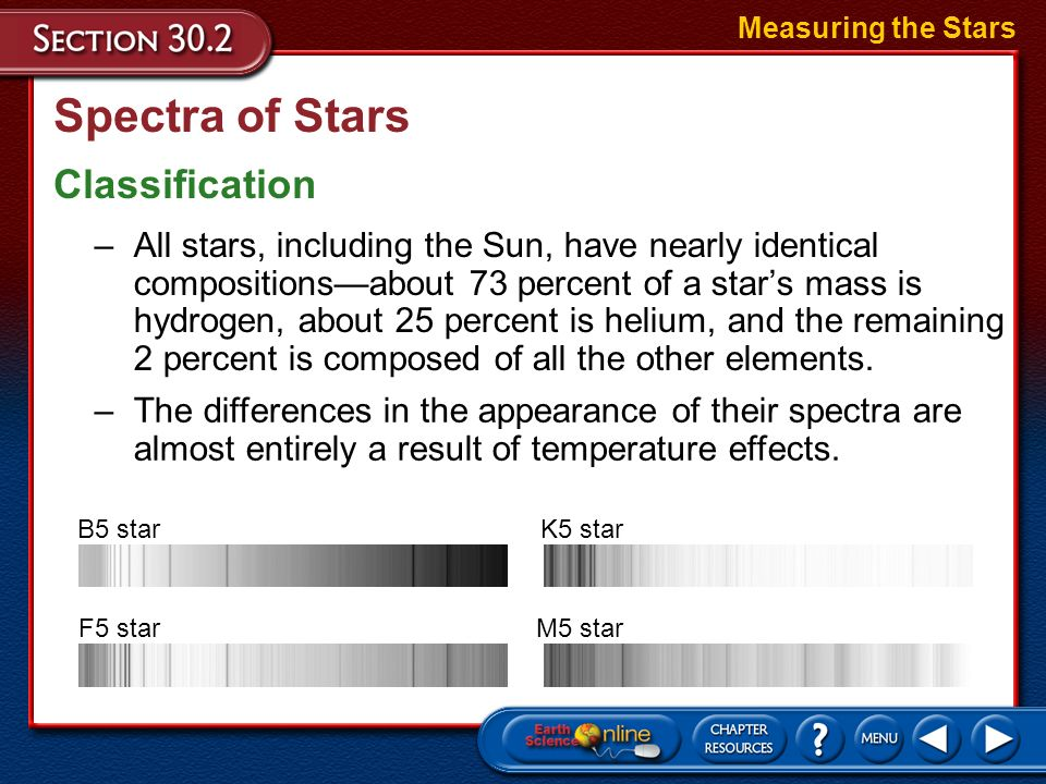 Spectra of Stars Classification