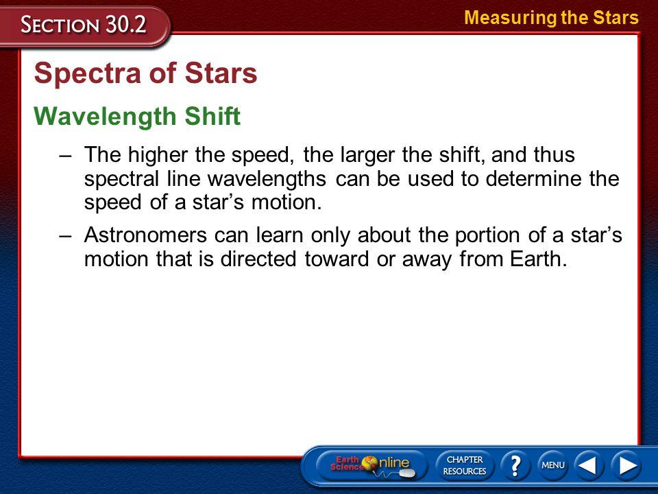 Spectra of Stars Wavelength Shift