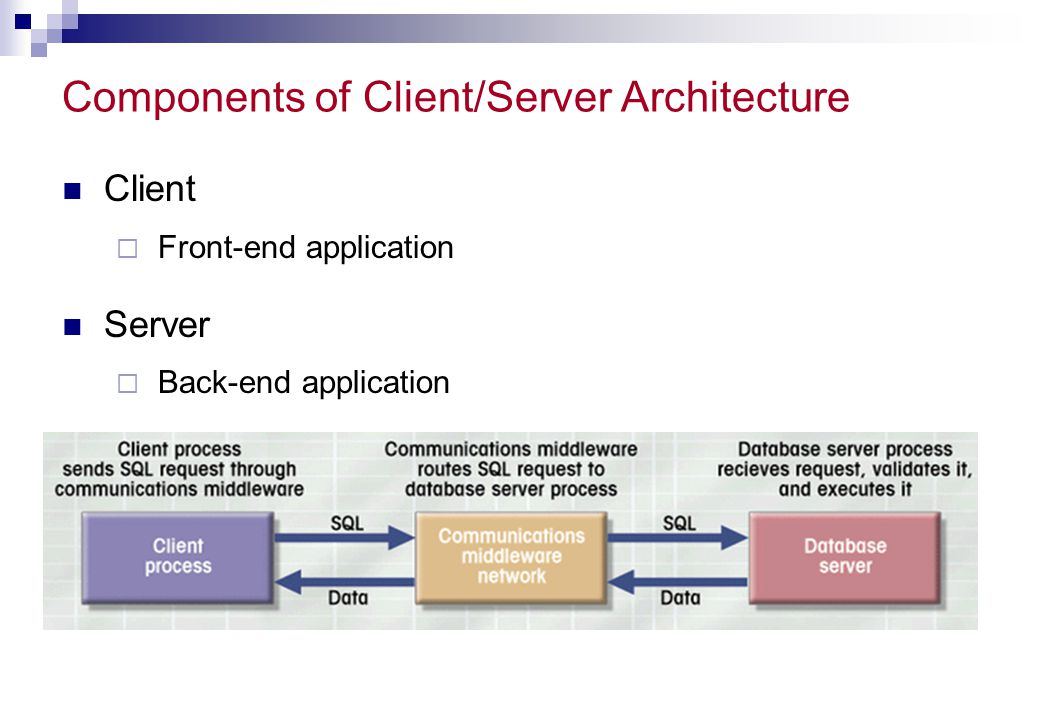 Components of Client/Server Architecture
