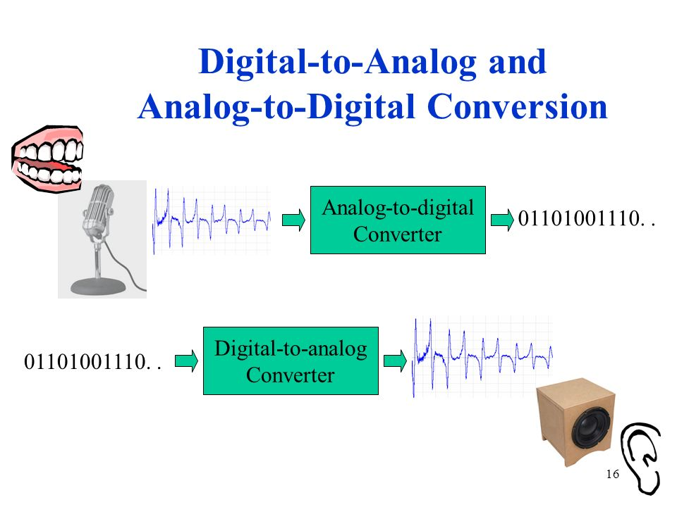 Digital-to-Analog and Analog-to-Digital Conversion