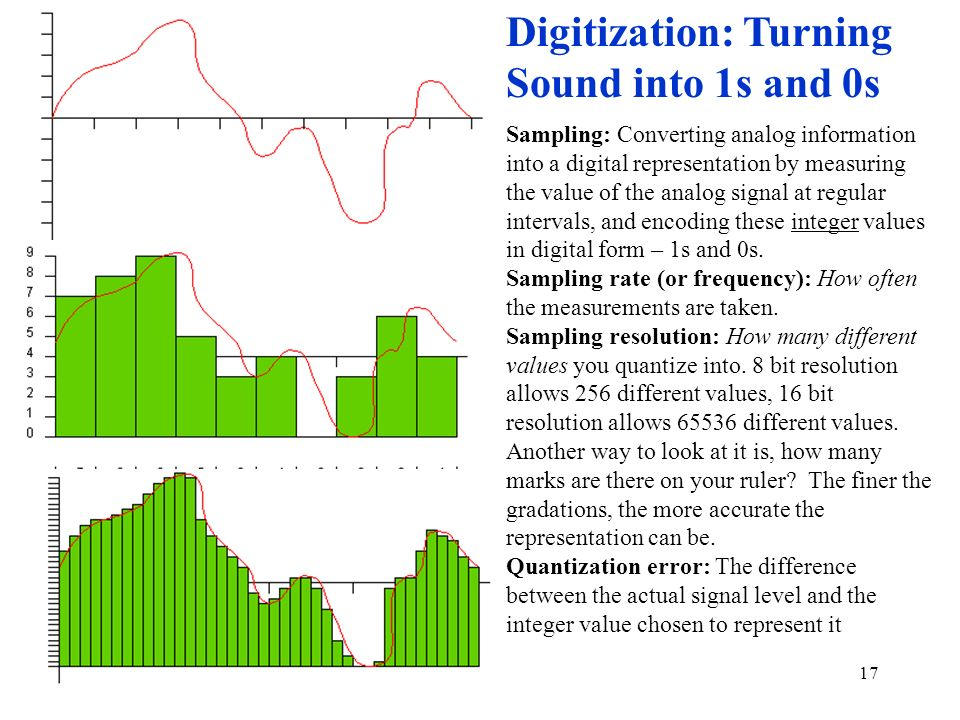 Digitization: Turning Sound into 1s and 0s