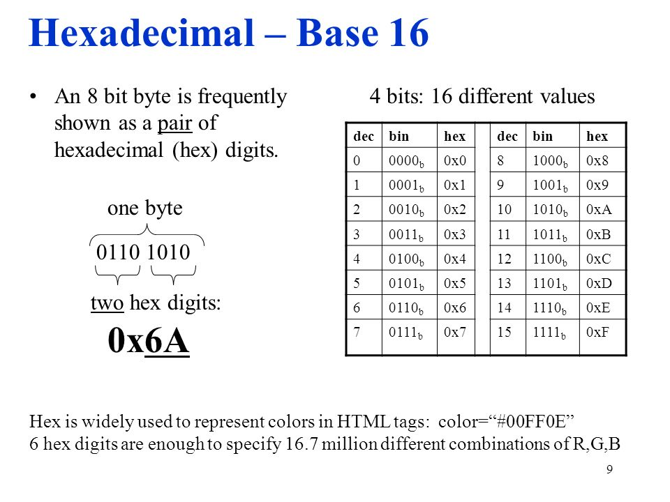 Hexadecimal – Base 16 An 8 bit byte is frequently shown as a pair of hexadecimal (hex) digits. 4 bits: 16 different values.