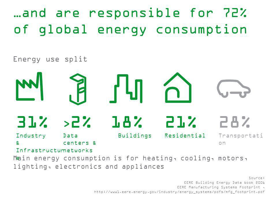 …and are responsible for 72% of global energy consumption