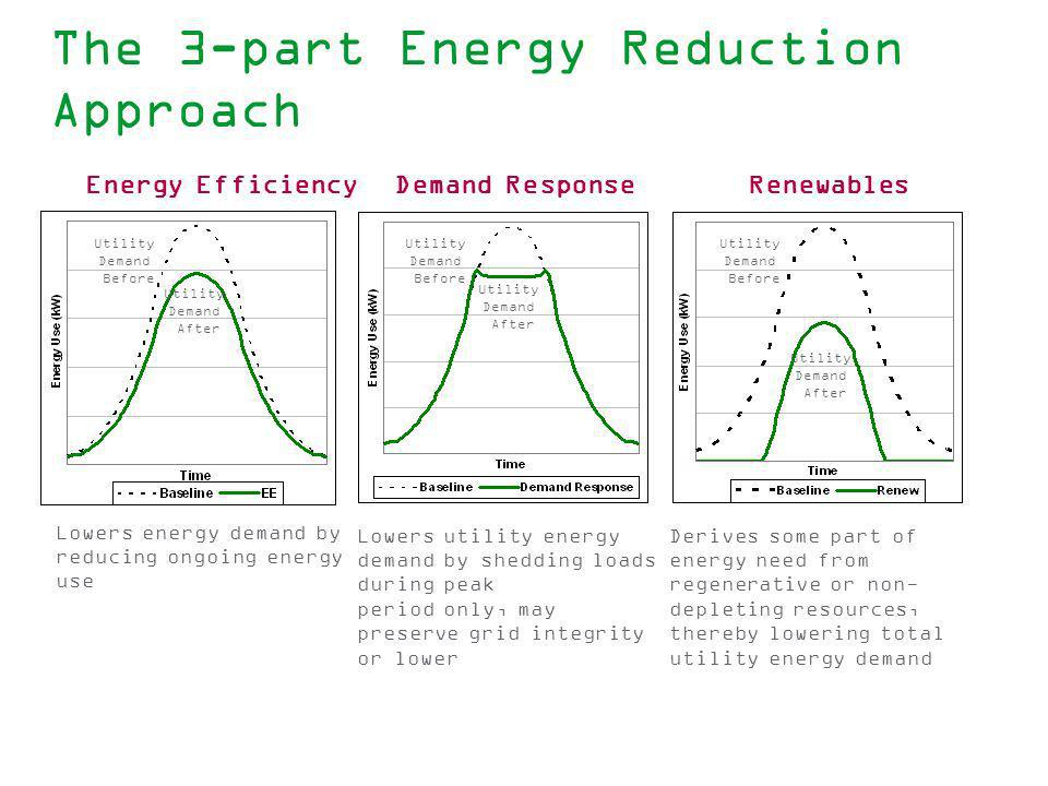 The 3-part Energy Reduction Approach