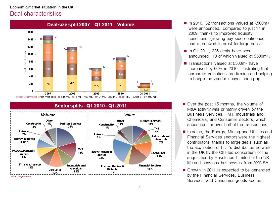 Deal size split 2007 – Q1 2011 – Volume