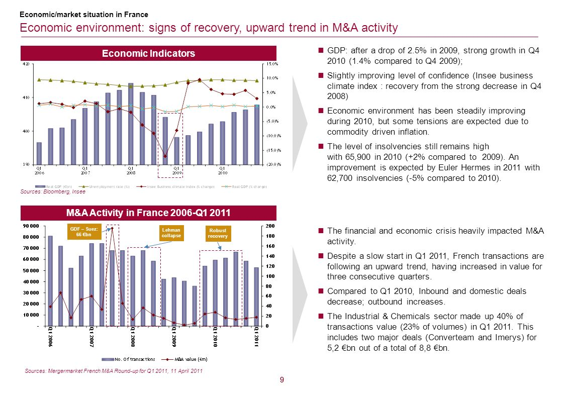 M&A Activity in France 2006-Q1 2011