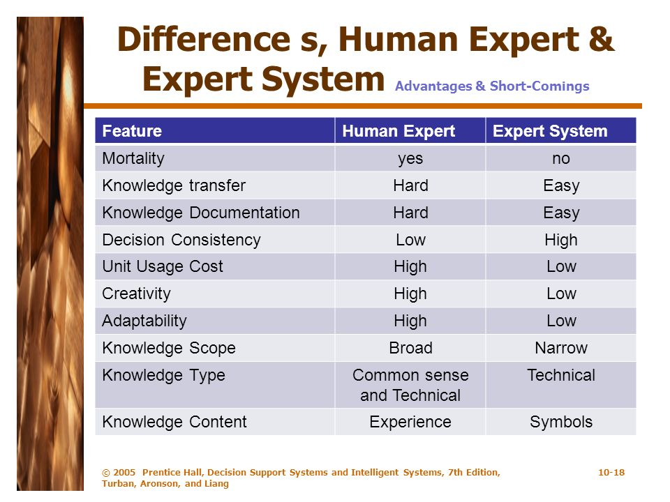 Difference s, Human Expert & Expert System Advantages & Short-Comings