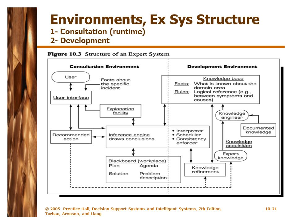 Environments, Ex Sys Structure 1- Consultation (runtime) 2- Development