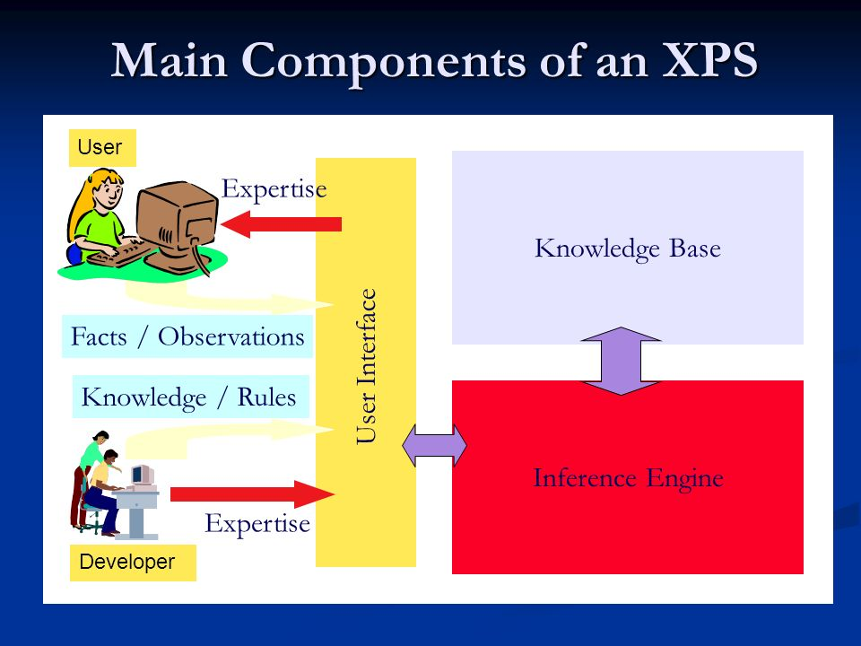 Main Components of an XPS