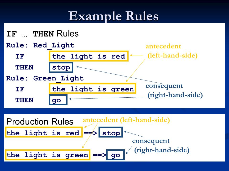 Example Rules IF … THEN Rules Production Rules Rule: Red_Light