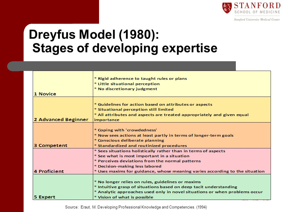 Dreyfus Model (1980): Stages of developing expertise