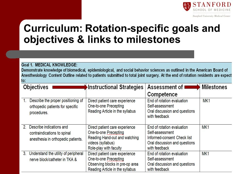 Curriculum: Rotation-specific goals and objectives & links to milestones