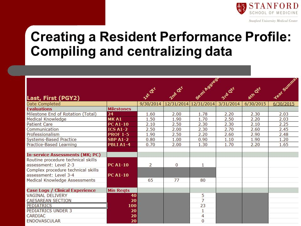 Creating a Resident Performance Profile: Compiling and centralizing data