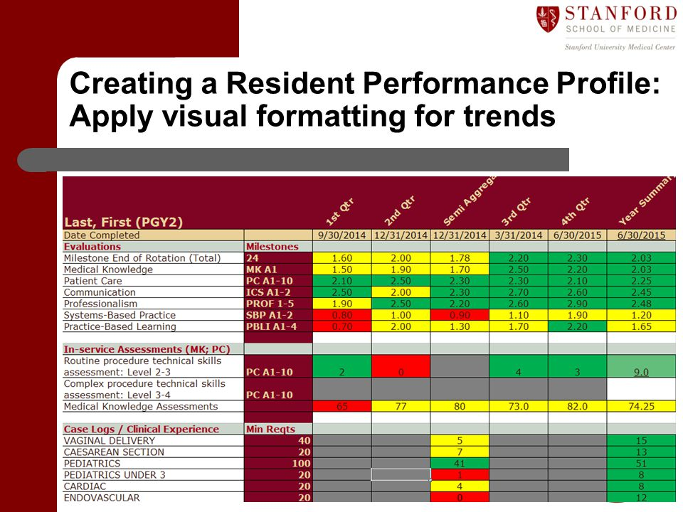 Creating a Resident Performance Profile: Apply visual formatting for trends