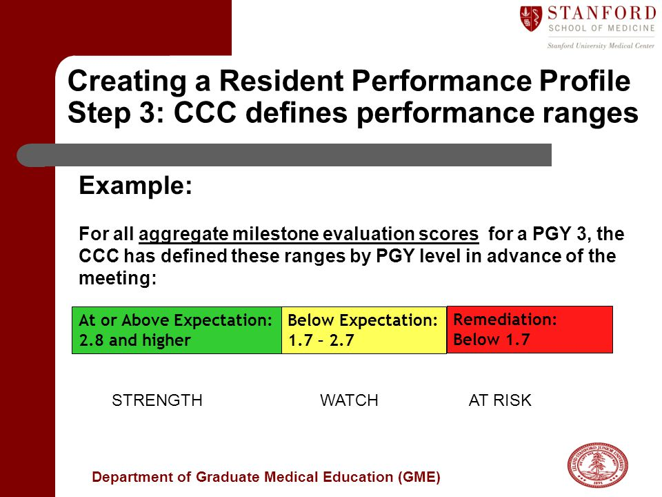 Creating a Resident Performance Profile Step 3: CCC defines performance ranges