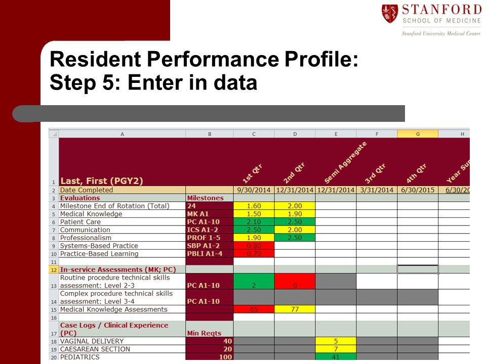 Resident Performance Profile: Step 5: Enter in data