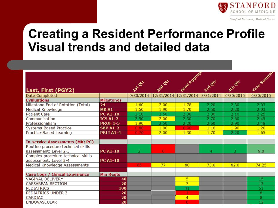 Creating a Resident Performance Profile Visual trends and detailed data