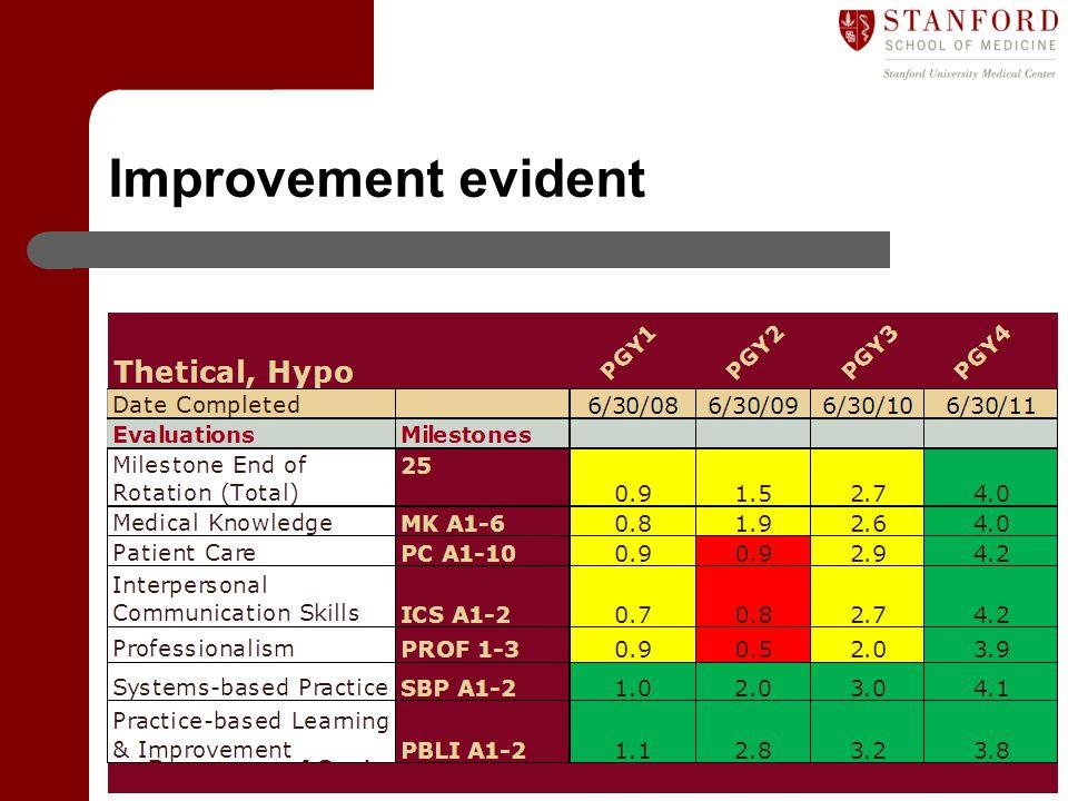 Improvement evident