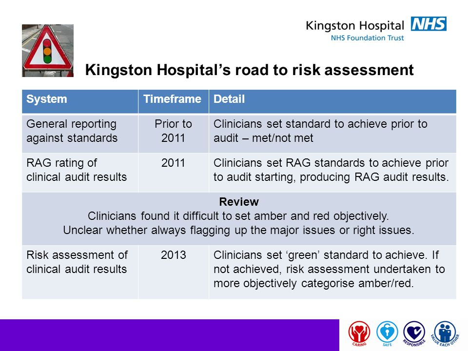 Kingston Hospital's road to risk assessment