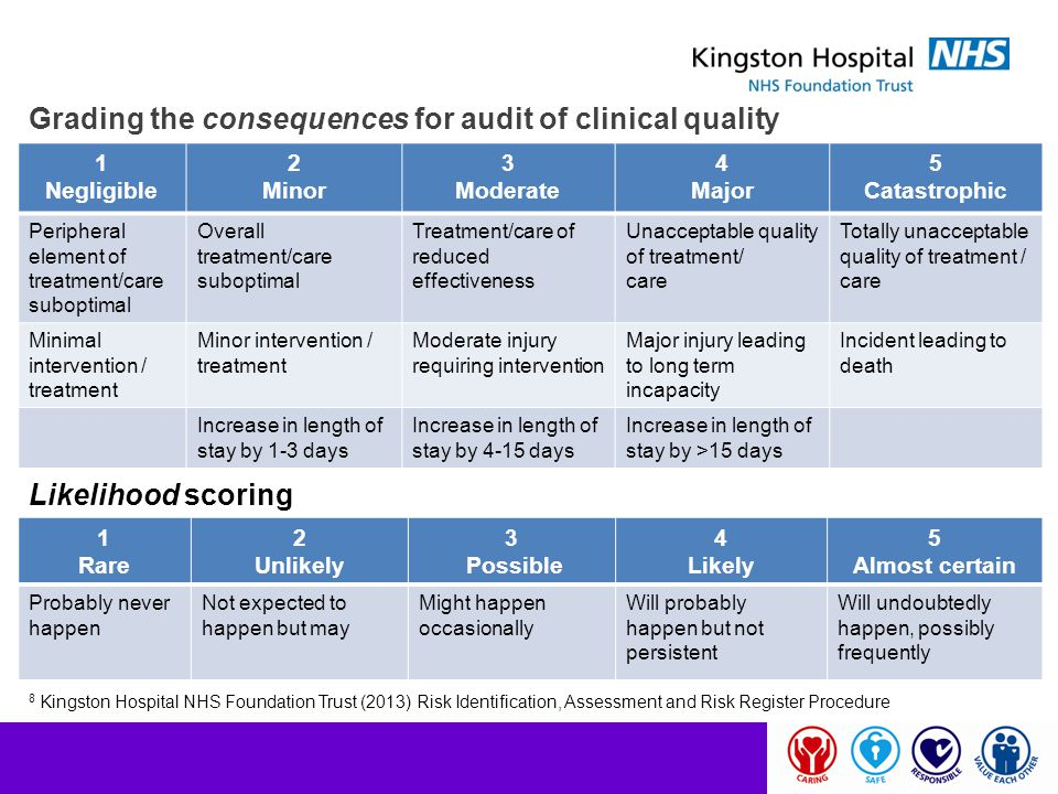 Grading the consequences for audit of clinical quality