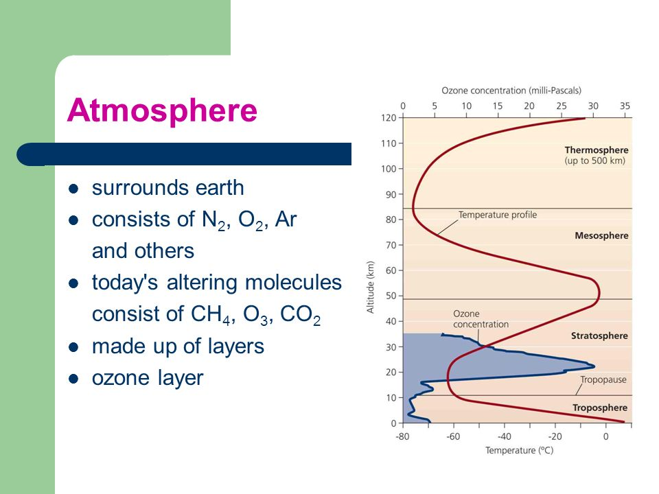Atmosphere surrounds earth consists of N2, O2, Ar and others