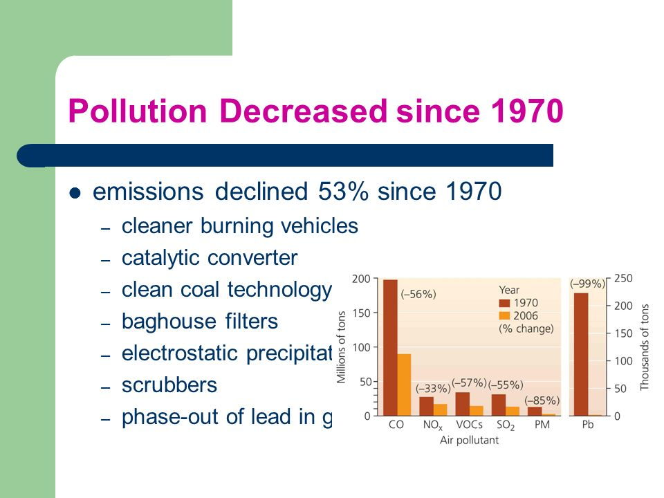 Pollution Decreased since 1970