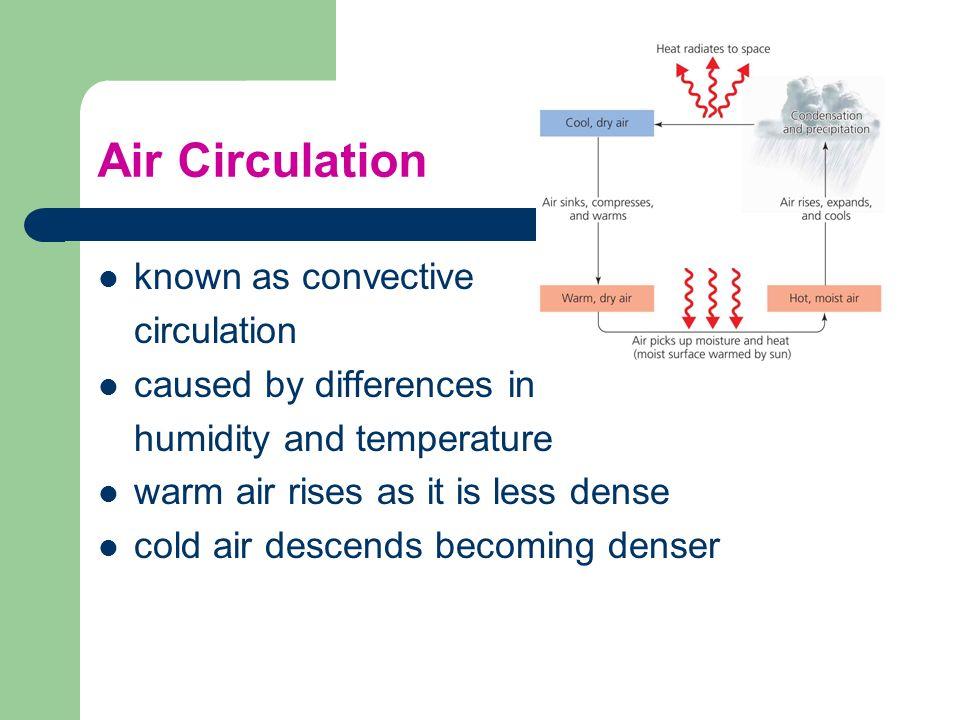 Air Circulation known as convective circulation