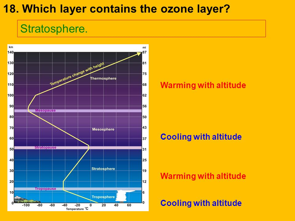 18. Which layer contains the ozone layer