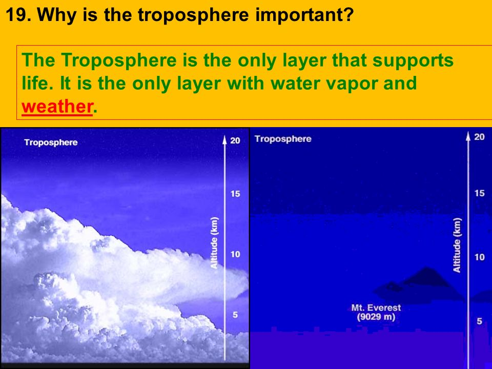 19. Why is the troposphere important