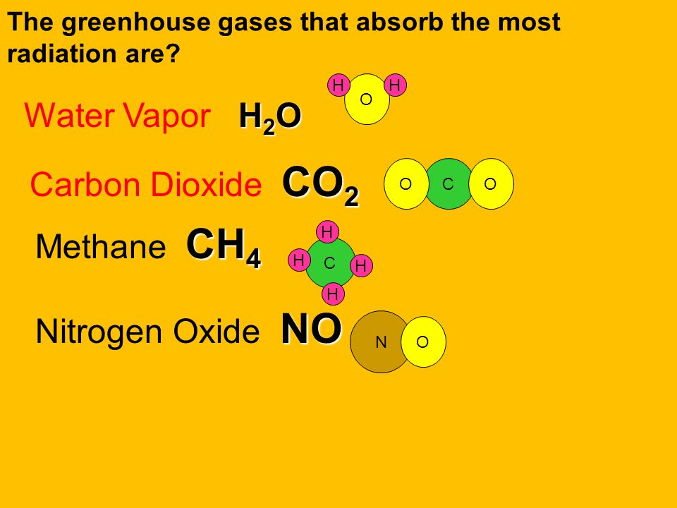 The greenhouse gases that absorb the most radiation are