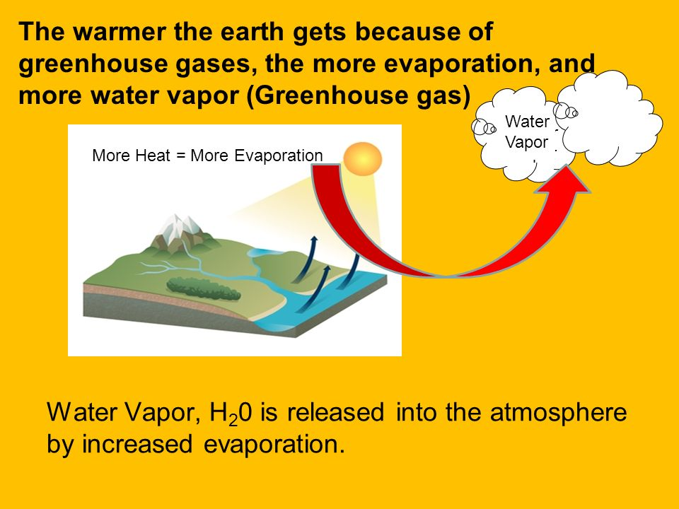 The warmer the earth gets because of greenhouse gases, the more evaporation, and more water vapor (Greenhouse gas)